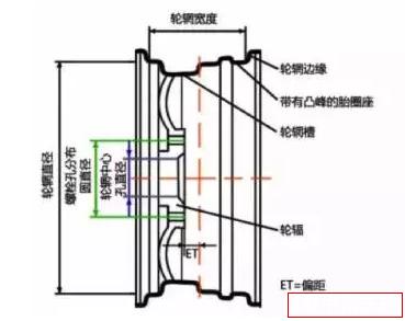 车轮基本结构图2.png